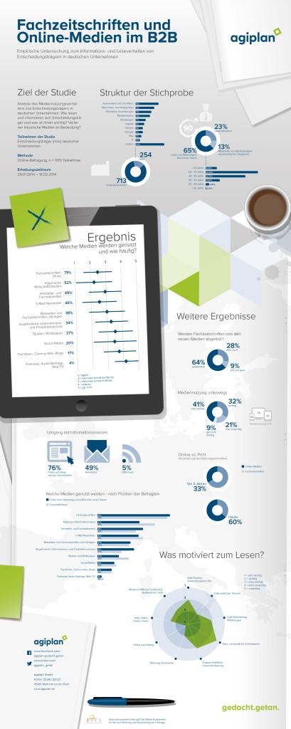 """Ergebnisse der Studie """"Wie informieren sich Entscheidungsträger?"""" als Infografik"""