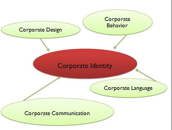 Corporate Identidy