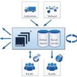 ableX führt Massendaten von Lieferanten aus unterschiedlichen Systemen in einer Schattendatenbank