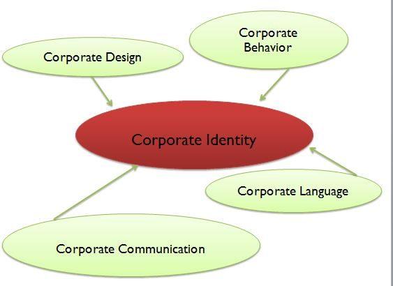 Corporate Identity – Kann man es anfassen?