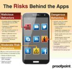 "Infografik ""The Risks Behind the Apps"""