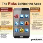 """Infografik """"The Risks Behind the Apps"""""""