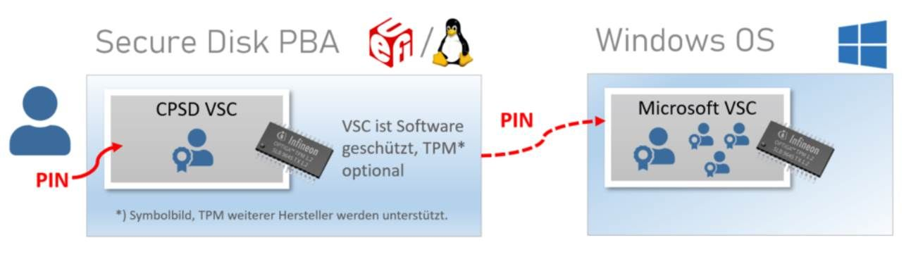 Secure Disk Pre-Boot Authentisierung