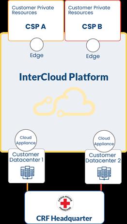 InterCloud Platform